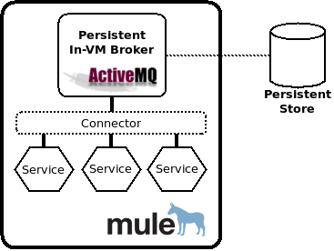 Run ActiveMQ Embedded in Mule